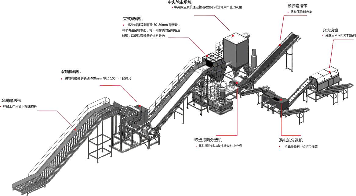金属破碎机生产线配置