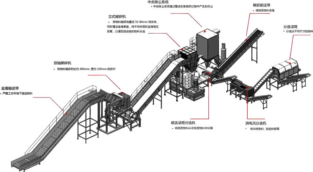 废钢铁破碎机生产线