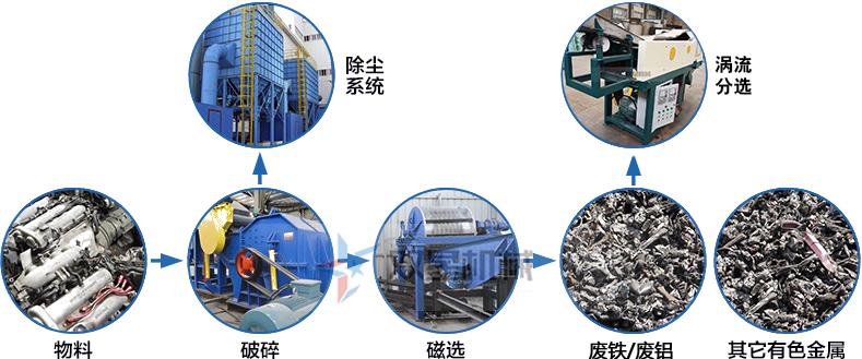 熟铝破碎机作业流程