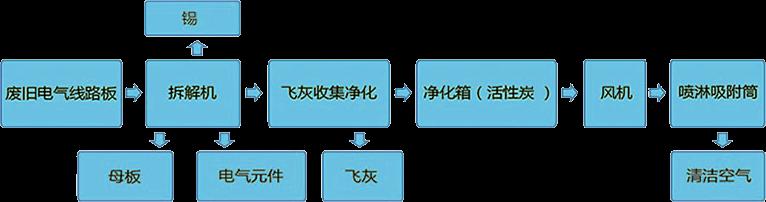 电路板拆解机工作流程图